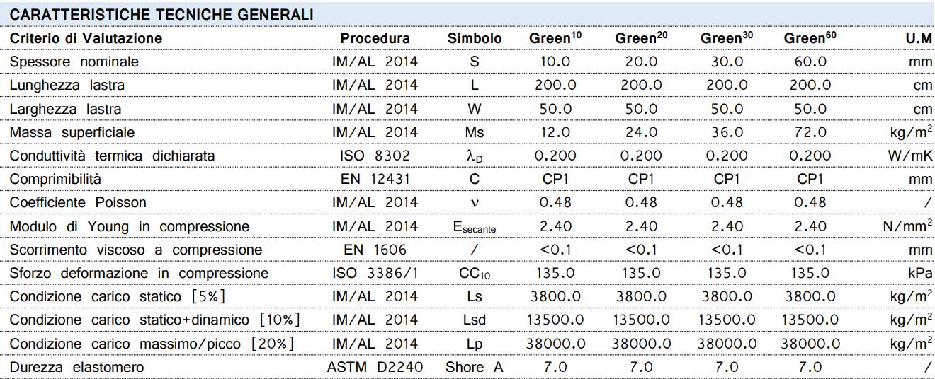 Arco Green Damping_Scheda Tecnica_ArcoAcustica