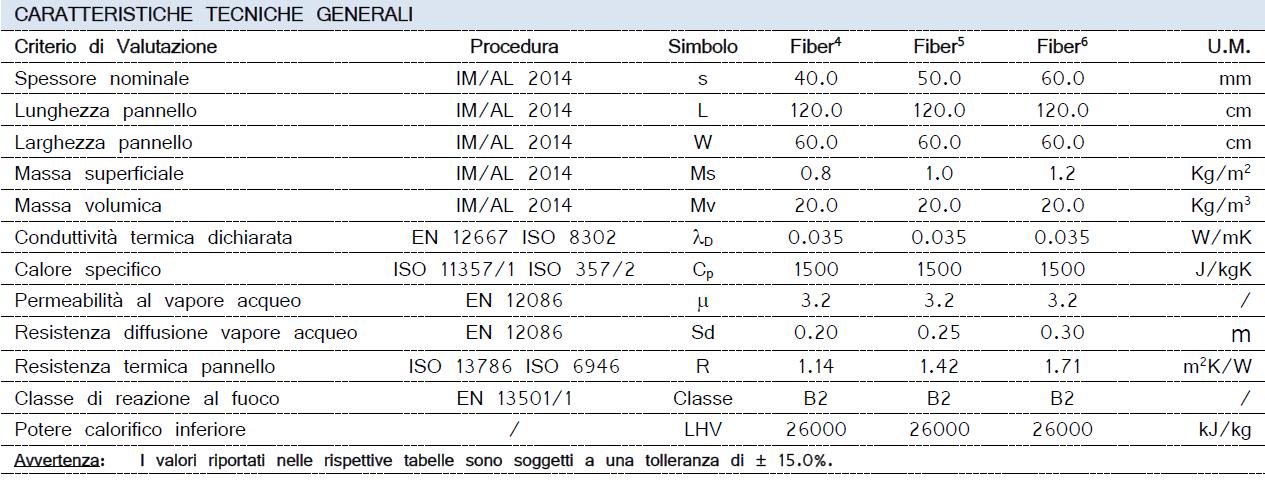 Arco WALL FIBER- AEREO INTERNO - Caratteristiche tecniche_ArcoAcustica2020