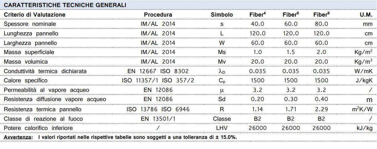 Arco WALL FIBER Caratteristiche tecniche_ArcoAcustica2020