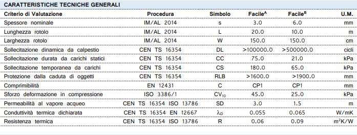 <h6><b>Caratteristiche Tecniche <i>(ITA)</i></b></h6>